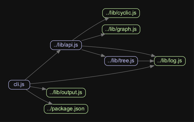 MadgeJS Dependency Tree